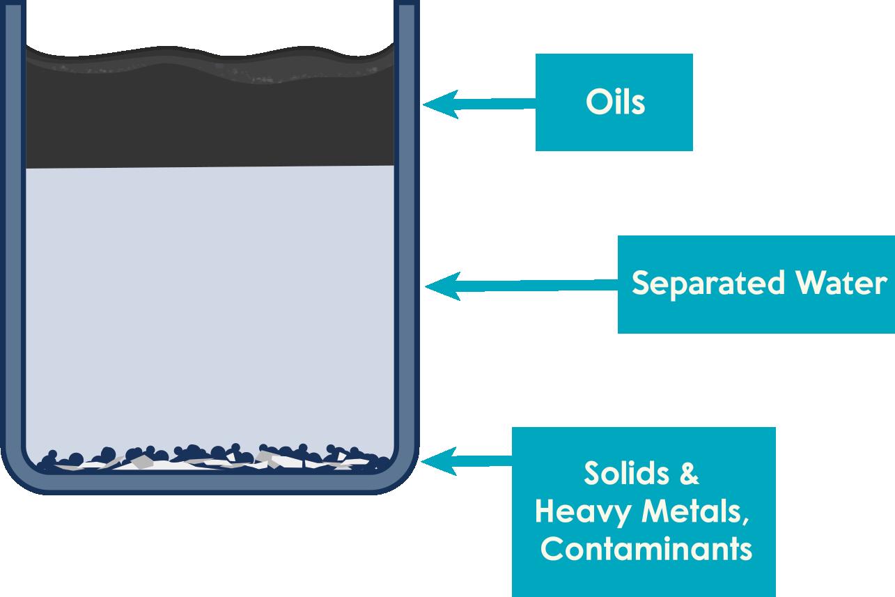 FlowGel Separation Process